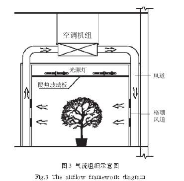 气候室采用顶置光源灯箱结构