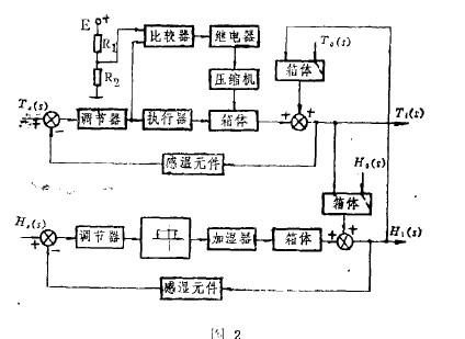 一种电热恒温培养箱的设计原理及功效