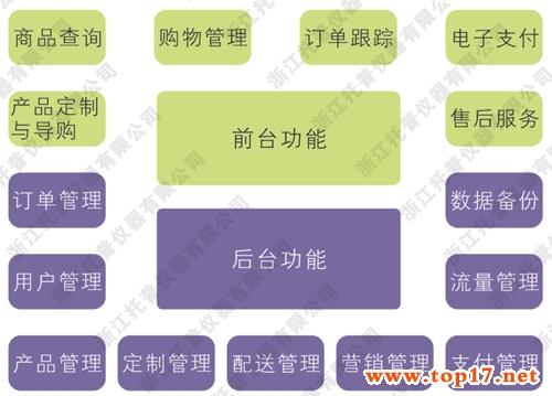 托普农产品电子商务系统总体框架图