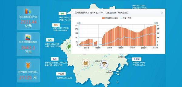 浙江省农业一张图