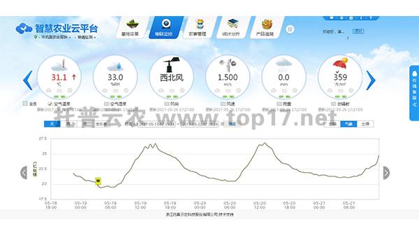 气象站云平台数据