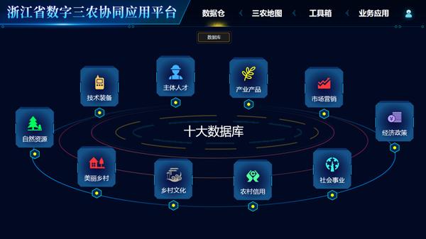 浙江省数字三农协同应用平台